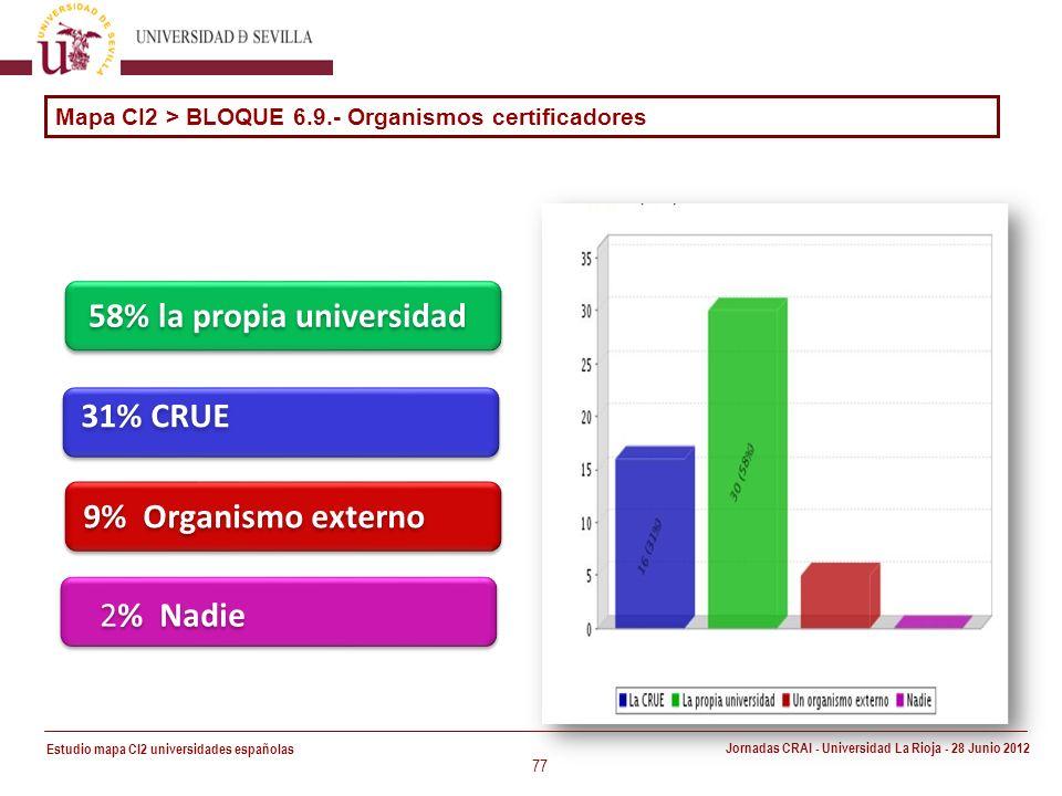 Estudio mapa CI2 universidades españolas Jornadas CRAI - Universidad La Rioja - 28 Junio 2012 77 31% CRUE 58% la propia universidad 9% Organismo externo Mapa CI2 > BLOQUE 6.9.- Organismos certificadores 2% Nadie