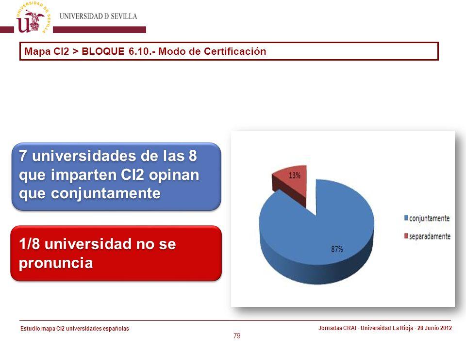 Estudio mapa CI2 universidades españolas Jornadas CRAI - Universidad La Rioja - 28 Junio 2012 79 7 universidades de las 8 que imparten CI2 opinan que conjuntamente 1/8 universidad no se pronuncia Mapa CI2 > BLOQUE 6.10.- Modo de Certificación