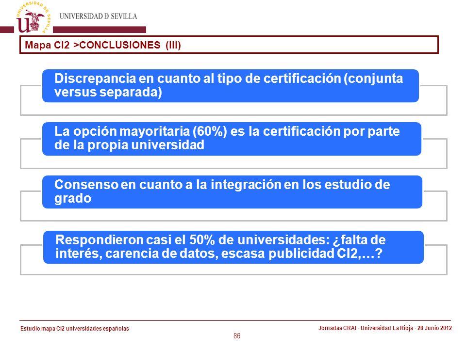 Estudio mapa CI2 universidades españolas Jornadas CRAI - Universidad La Rioja - 28 Junio 2012 86 Mapa CI2 >CONCLUSIONES (III) Discrepancia en cuanto al tipo de certificación (conjunta versus separada) La opción mayoritaria (60%) es la certificación por parte de la propia universidad Consenso en cuanto a la integración en los estudio de grado Respondieron casi el 50% de universidades: ¿falta de interés, carencia de datos, escasa publicidad CI2,…