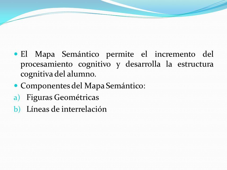 El Mapa Semántico permite el incremento del procesamiento cognitivo y desarrolla la estructura cognitiva del alumno. Componentes del Mapa Semántico: a