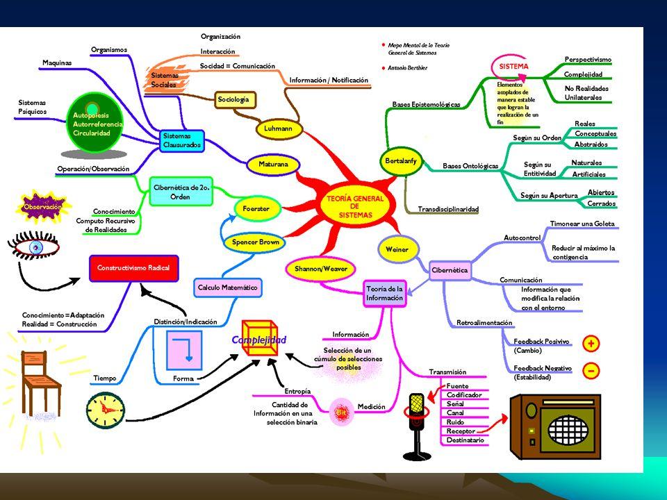 La Asociación Al igual que el cerebro, el Mapa Mental procede mediante la asociación de ideas: una vez ubicada la idea central se desprenden de ella por asociación ramas hacia todas las ideas relacionadas con ella mostrando las diferentes dimensiones o aspectos de un mismo tema.
