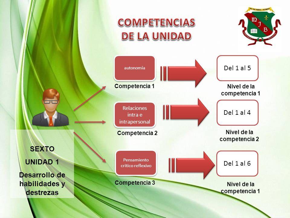 SEXTO UNIDAD 1 Desarrollo de habilidades y destrezas Competencia 2 Competencia 1 Del 1 al 5 Del 1 al 4 Del 1 al 6 Pensamiento critico reflexivo Relaciones intra e intrapersonal autonomía Competencia 3 Nivel de la competencia 1 Nivel de la competencia 2 Nivel de la competencia 1