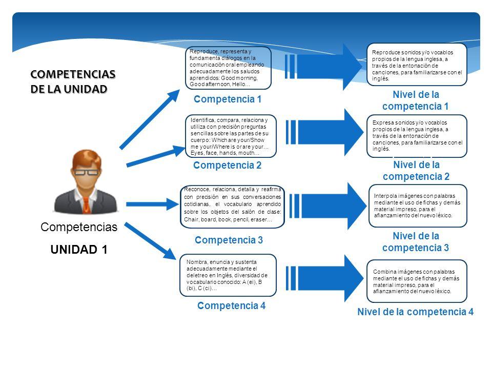 Competencias UNIDAD 1 Competencia 2 Competencia 1 Refiere imágenes con palabras mediante el uso de fichas y demás material impreso, para el afianzamie