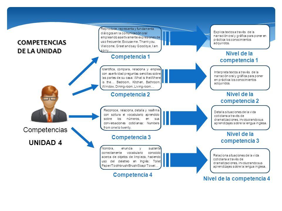 Competencias UNIDAD 4 Competencia 2 Competencia 1 Competencia 3 Nivel de la competencia 1 Nivel de la competencia 2 Nivel de la competencia 3 COMPETEN