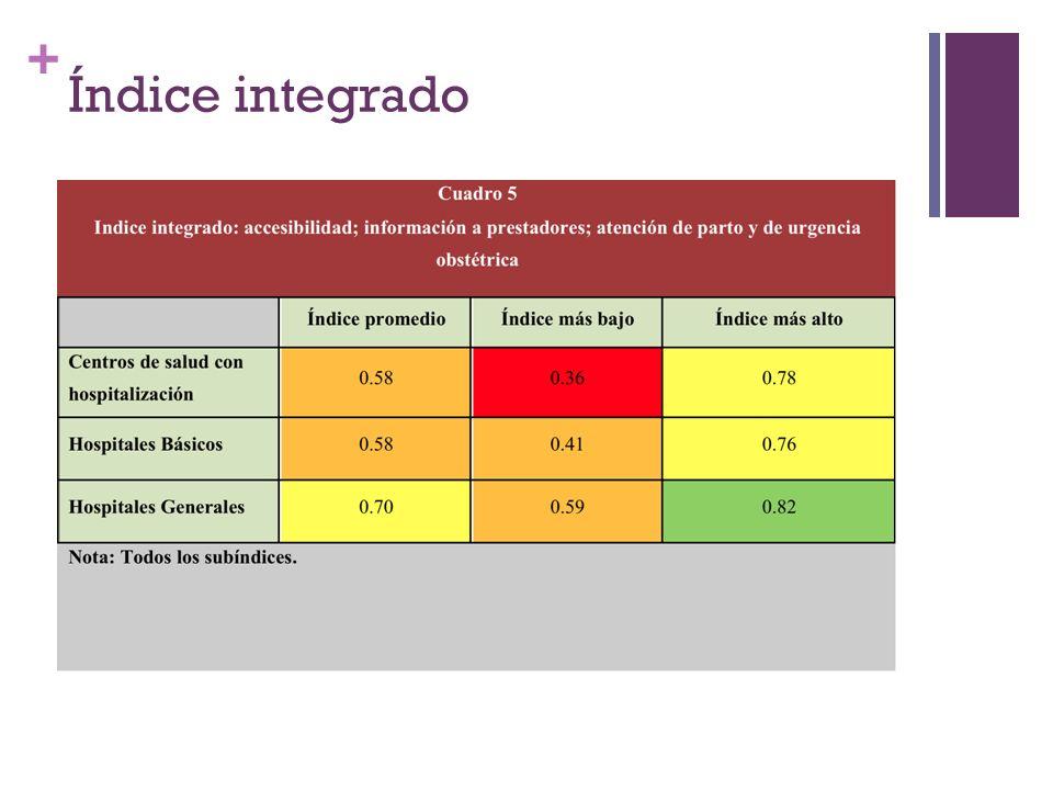 + Índice integrado