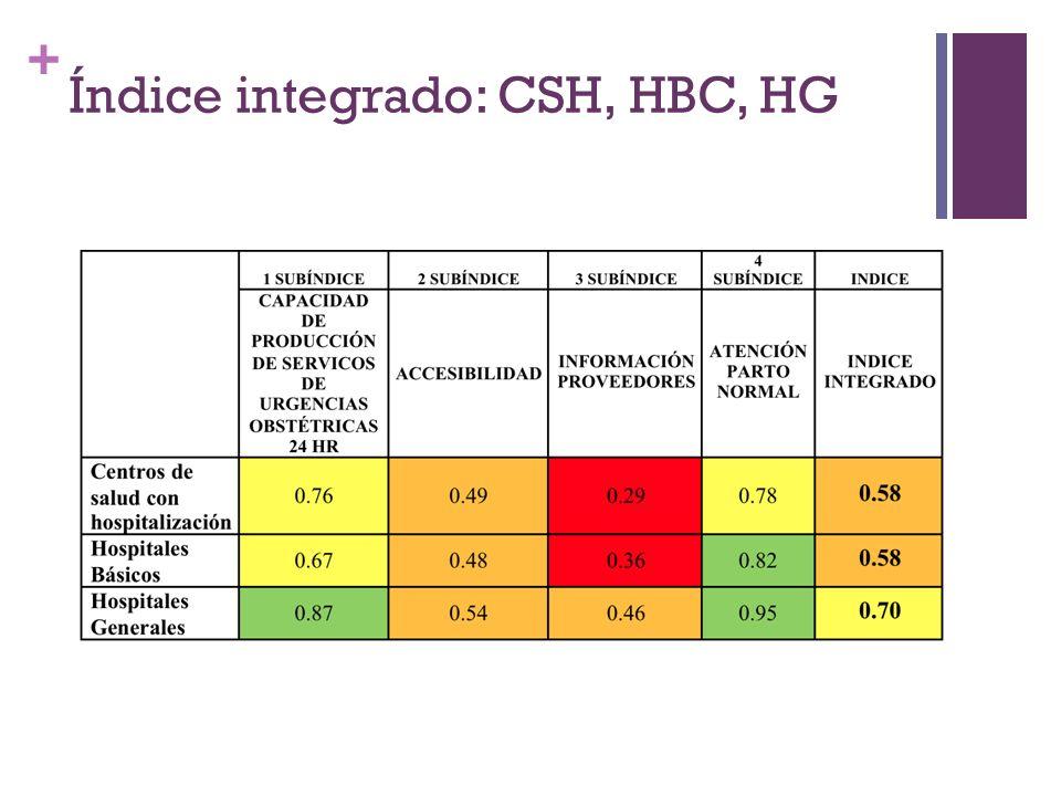 + Índice integrado: CSH, HBC, HG