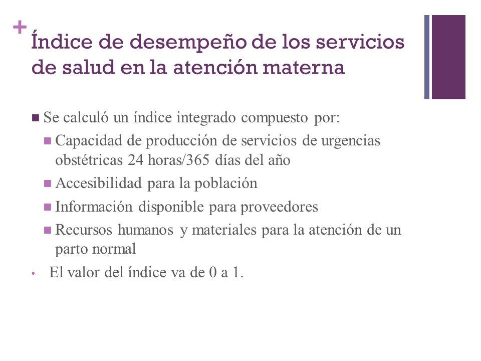 + Índice de desempeño de los servicios de salud en la atención materna Se calculó un índice integrado compuesto por: Capacidad de producción de servic