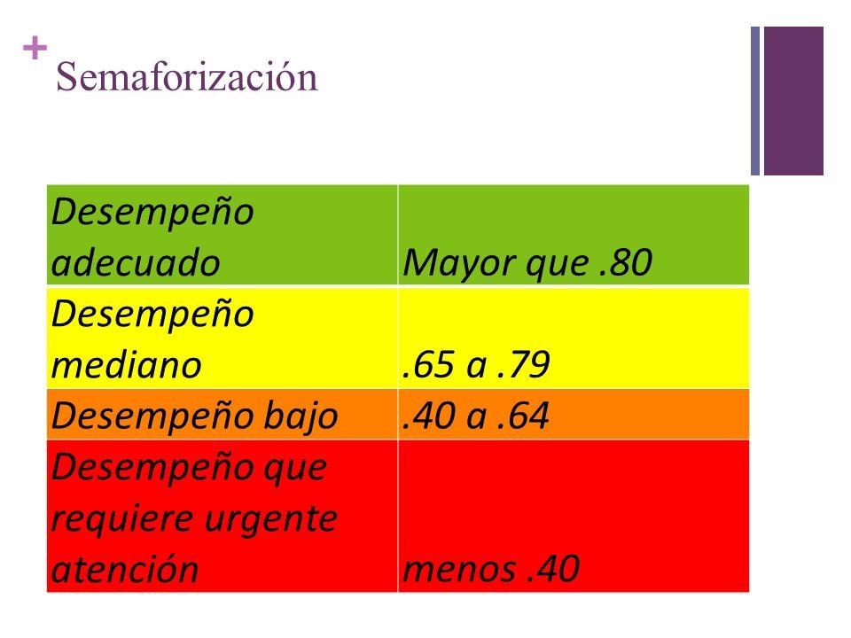 + Semaforización Desempeño adecuadoMayor que.80 Desempeño mediano.65 a.79 Desempeño bajo.40 a.64 Desempeño que requiere urgente atenciónmenos.40