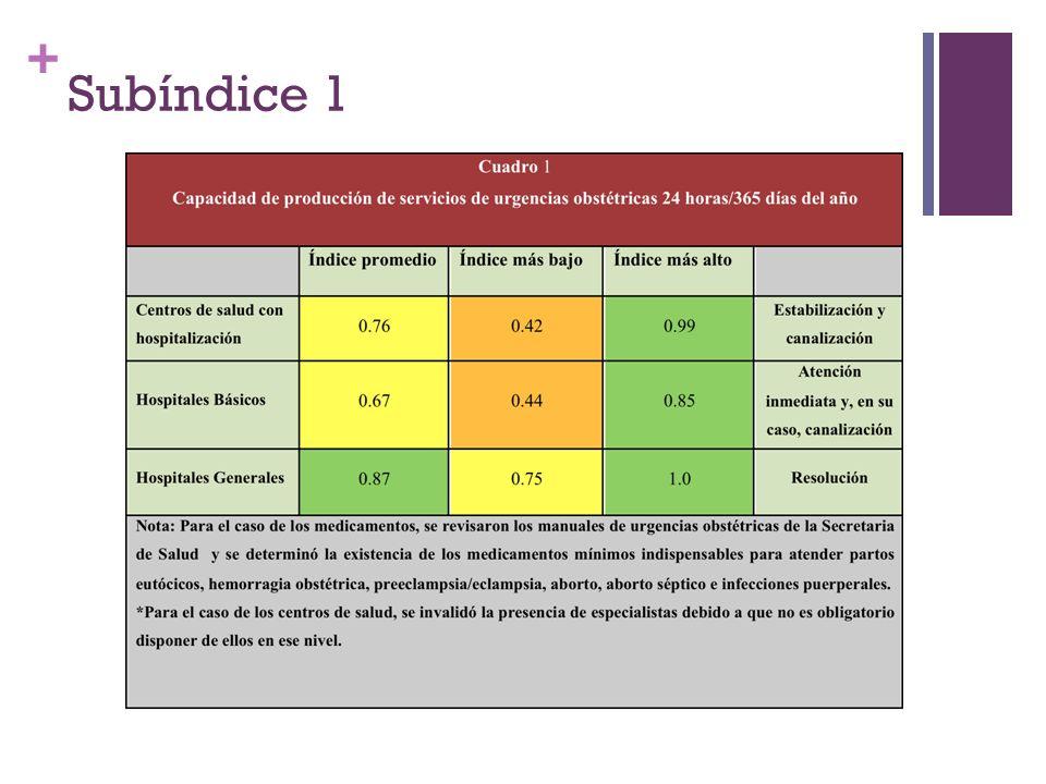 + Subíndice 1