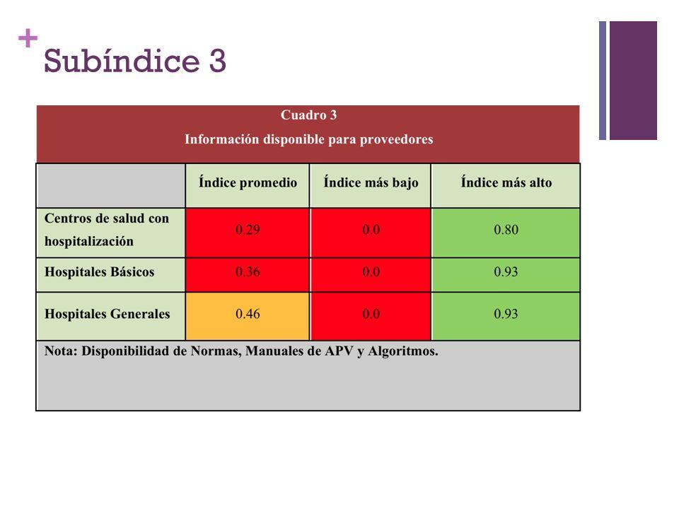 + Subíndice 3