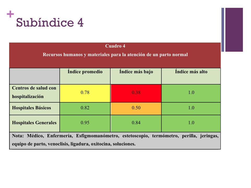 + Subíndice 4