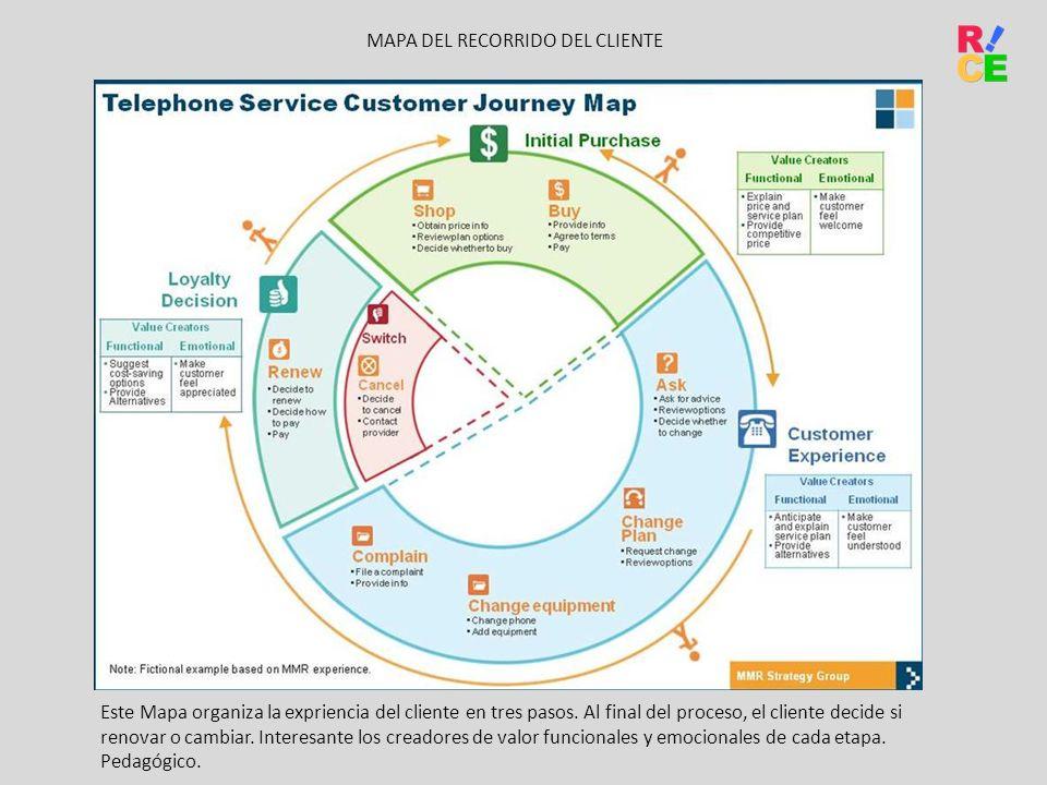 Este Mapa organiza la expriencia del cliente en tres pasos. Al final del proceso, el cliente decide si renovar o cambiar. Interesante los creadores de