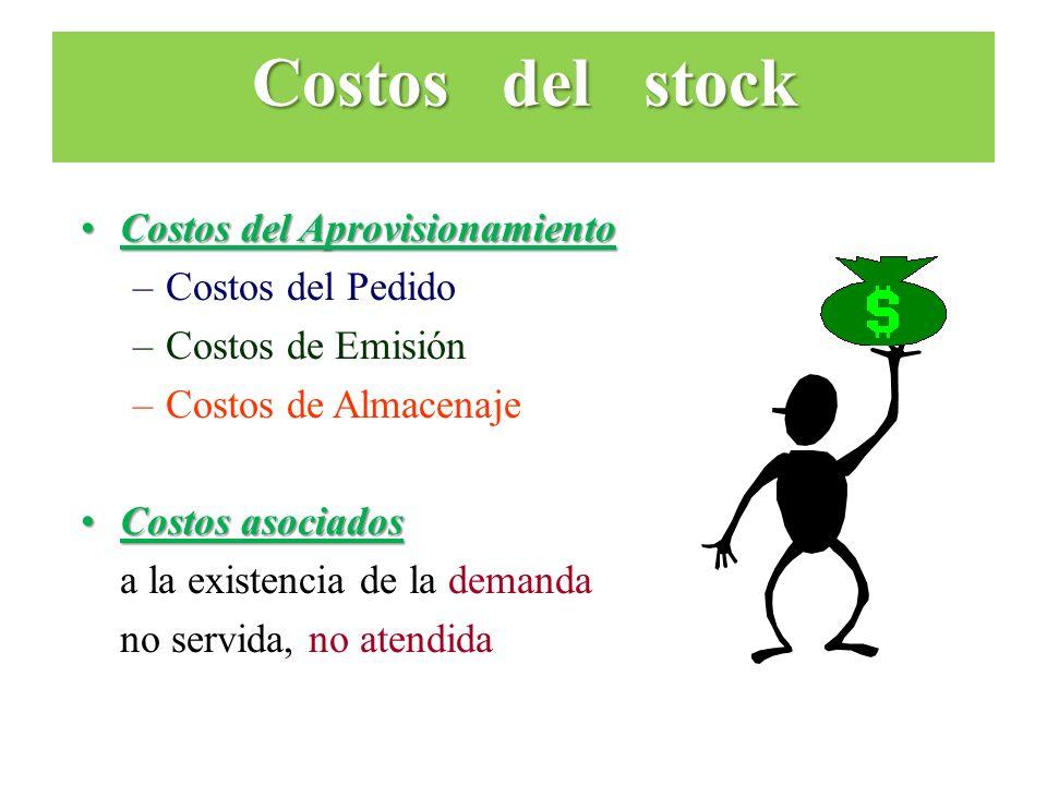 Costos del AprovisionamientoCostos del Aprovisionamiento –Costos del Pedido –Costos de Emisión –Costos de Almacenaje Costos asociadosCostos asociados