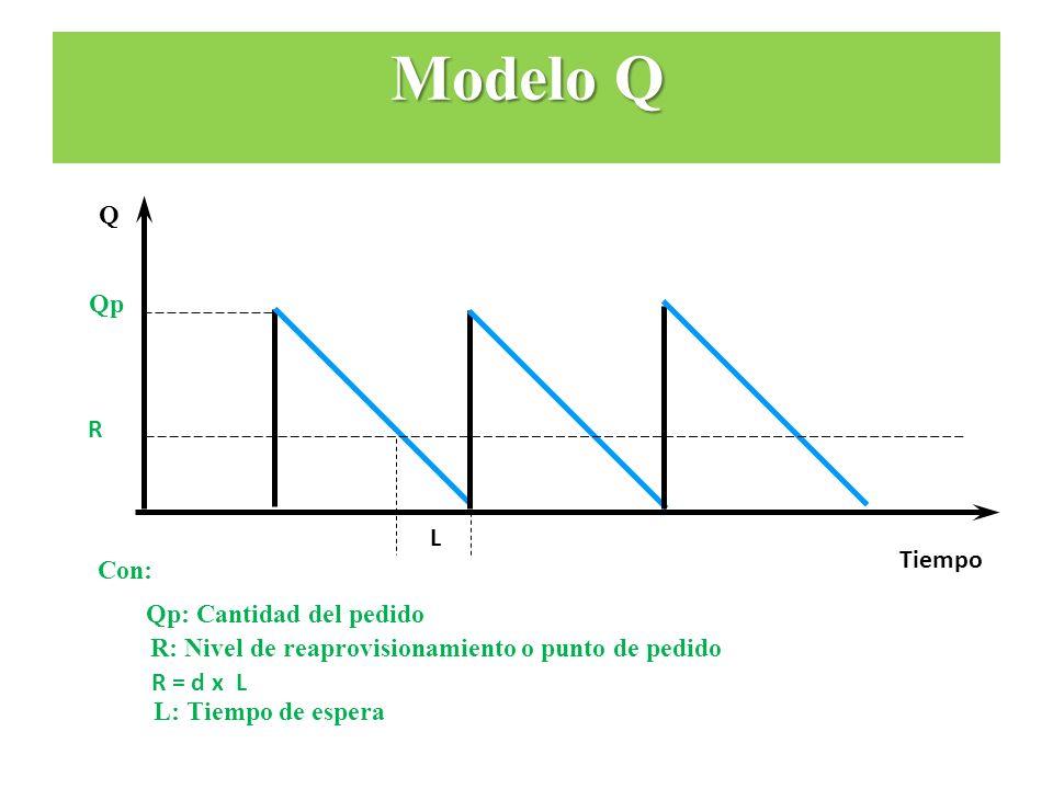Tiempo Q Qp R L Con: Qp: Cantidad del pedido R: Nivel de reaprovisionamiento o punto de pedido R = d x L L: Tiempo de espera Modelo Q