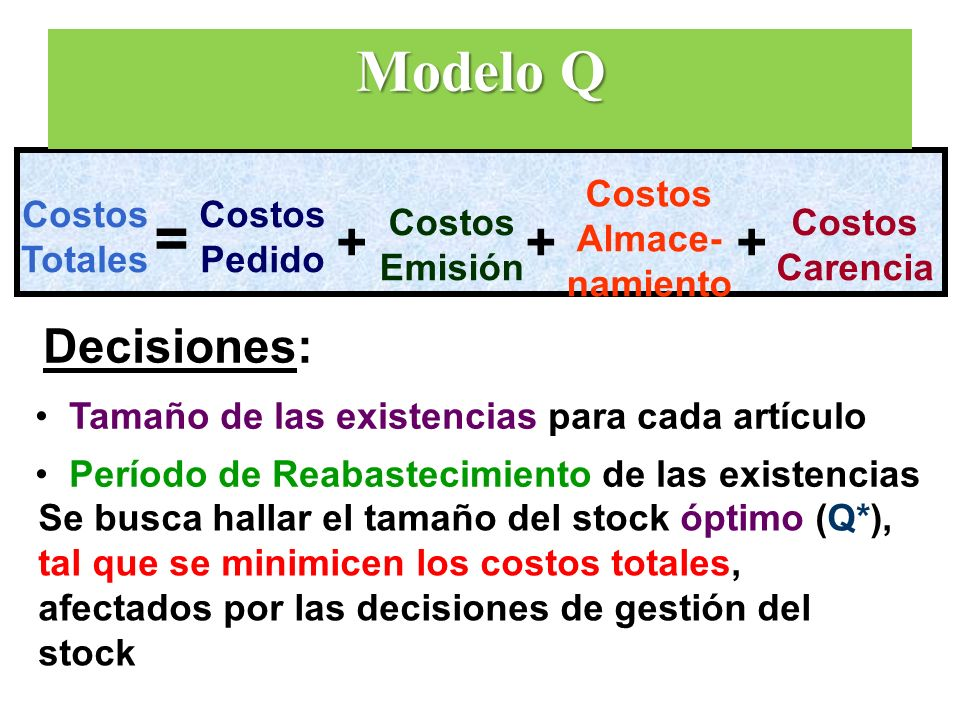 Costos Totales = Costos Pedido Costos Emisión Costos Almace- namiento +++ Costos Carencia Decisiones: Tamaño de las existencias para cada artículo Per