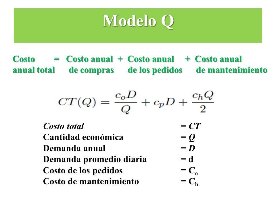 Costo = Costo anual + Costo anual + Costo anual anual total de compras de los pedidos de mantenimiento Costo total = CT Cantidad económica= Q Demanda