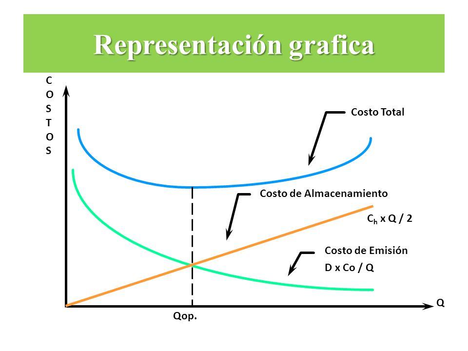 COSTOSCOSTOS Q Costo de Emisión D x Co / Q Costo de Almacenamiento C h x Q / 2 Costo Total Qop. Representación grafica
