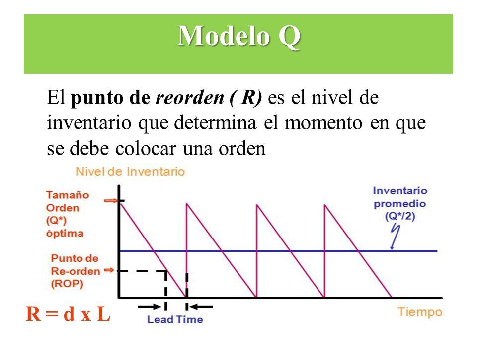 El punto de reorden ( R) es el nivel de inventario que determina el momento en que se debe colocar una orden R = d x L Modelo Q