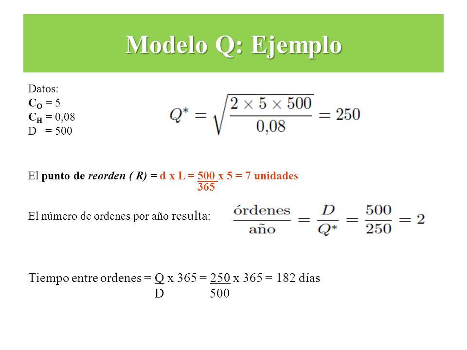 Datos: C O = 5 C H = 0,08 D = 500 El punto de reorden ( R) = d x L = 500 x 5 = 7 unidades 365 El número de ordenes por año resulta: Tiempo entre orden