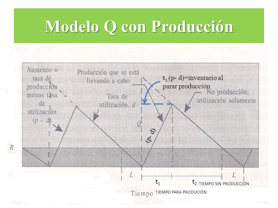 Modelo Q con Producción t 1 TIEMPO PARA PRODUCIÓN t 2 TIEMPO SIN PRODUCCIÓN (p- d) t 1. (p- d)=inventario al parar producción