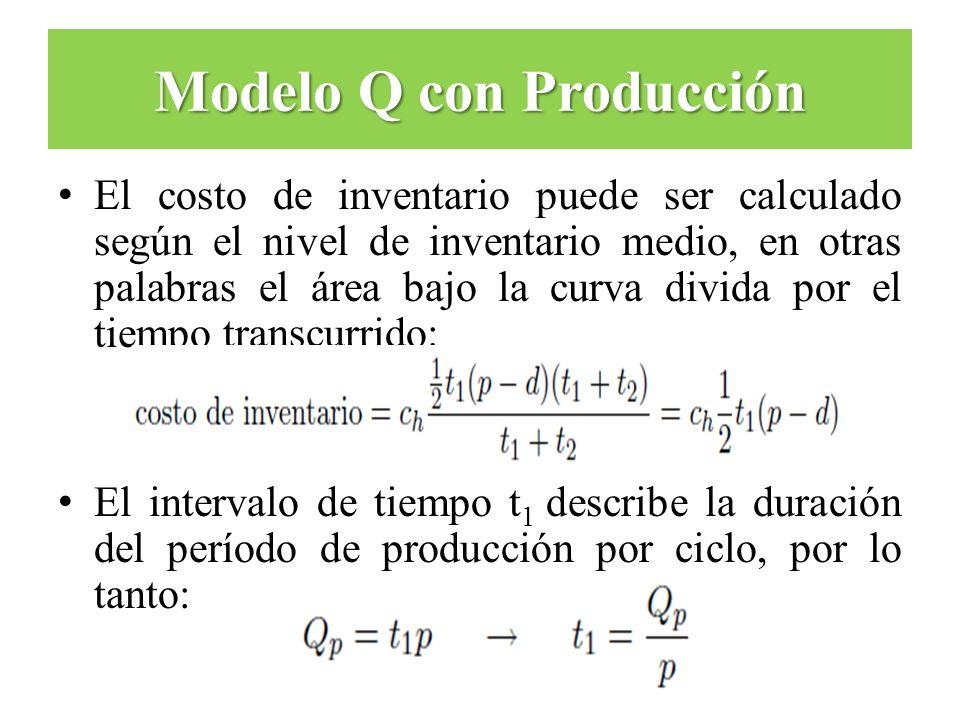 El costo de inventario puede ser calculado según el nivel de inventario medio, en otras palabras el área bajo la curva divida por el tiempo transcurri