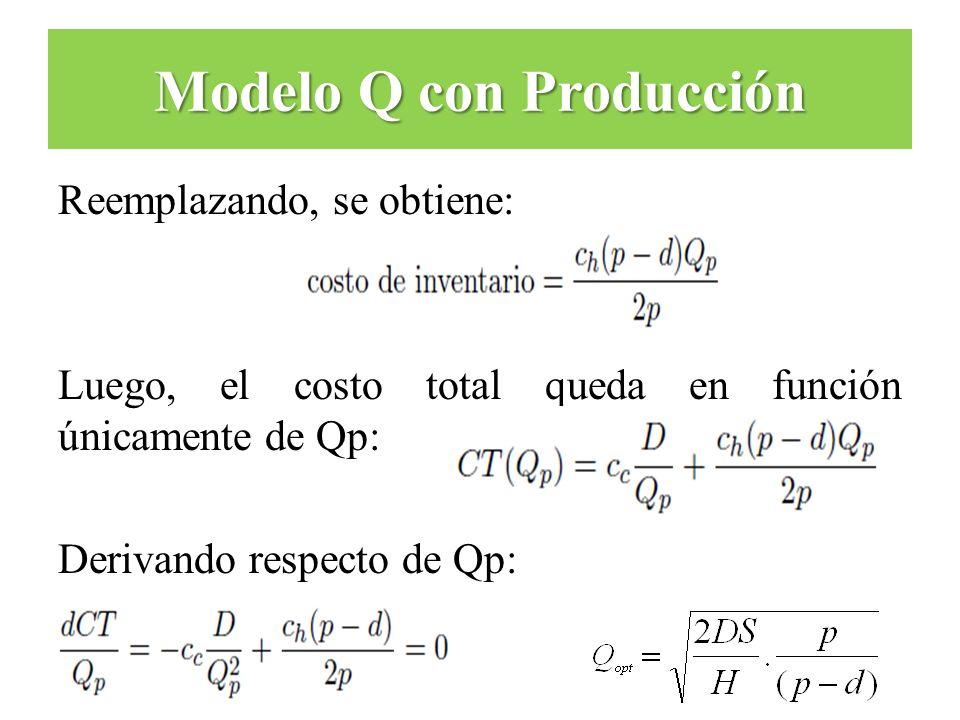 Reemplazando, se obtiene: Luego, el costo total queda en función únicamente de Qp: Derivando respecto de Qp: Modelo Q con Producción