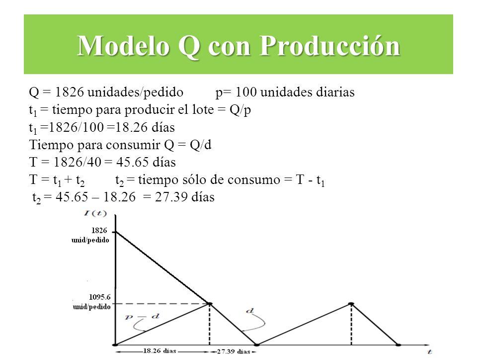 Q = 1826 unidades/pedido p= 100 unidades diarias t 1 = tiempo para producir el lote = Q/p t 1 =1826/100 =18.26 días Tiempo para consumir Q = Q/d T = 1