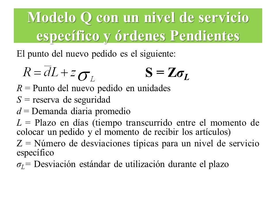 El punto del nuevo pedido es el siguiente: R = Punto del nuevo pedido en unidades S = reserva de seguridad d = Demanda diaria promedio L = Plazo en dí