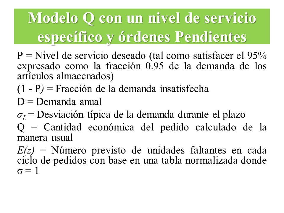 P = Nivel de servicio deseado (tal como satisfacer el 95% expresado como la fracción 0.95 de la demanda de los artículos almacenados) (1 - P) = Fracci