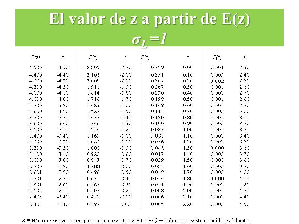 El valor de z a partir de E(z) σ L =1