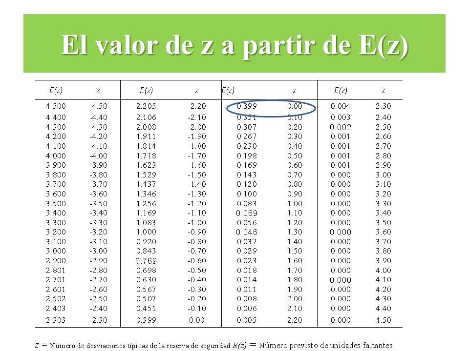 El valor de z a partir de E(z)