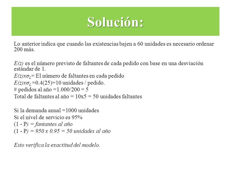 Lo anterior indica que cuando las existencias bajen a 60 unidades es necesario ordenar 200 más. E(z) es el número previsto de faltantes de cada pedido