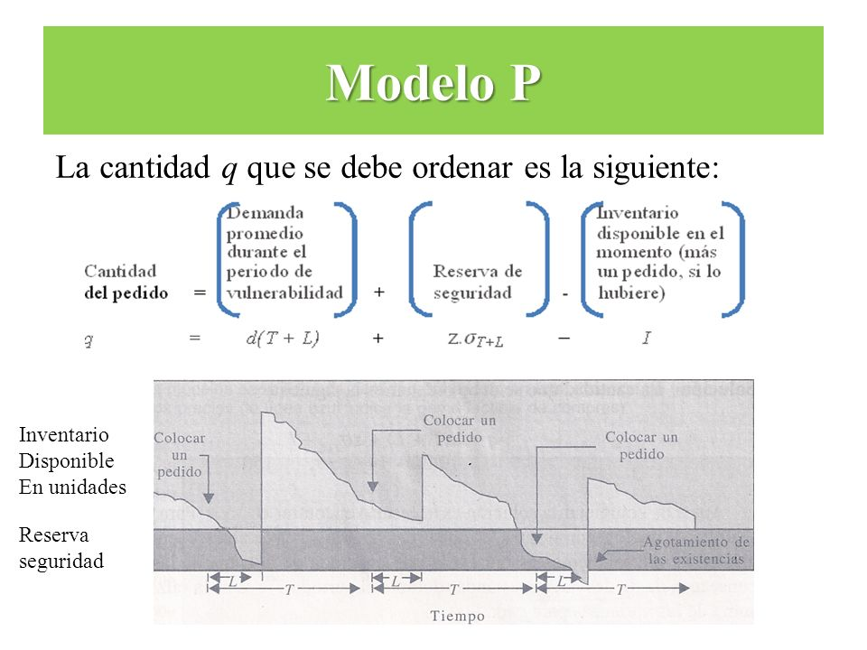 La cantidad q que se debe ordenar es la siguiente: Modelo P Inventario Disponible En unidades Reserva seguridad