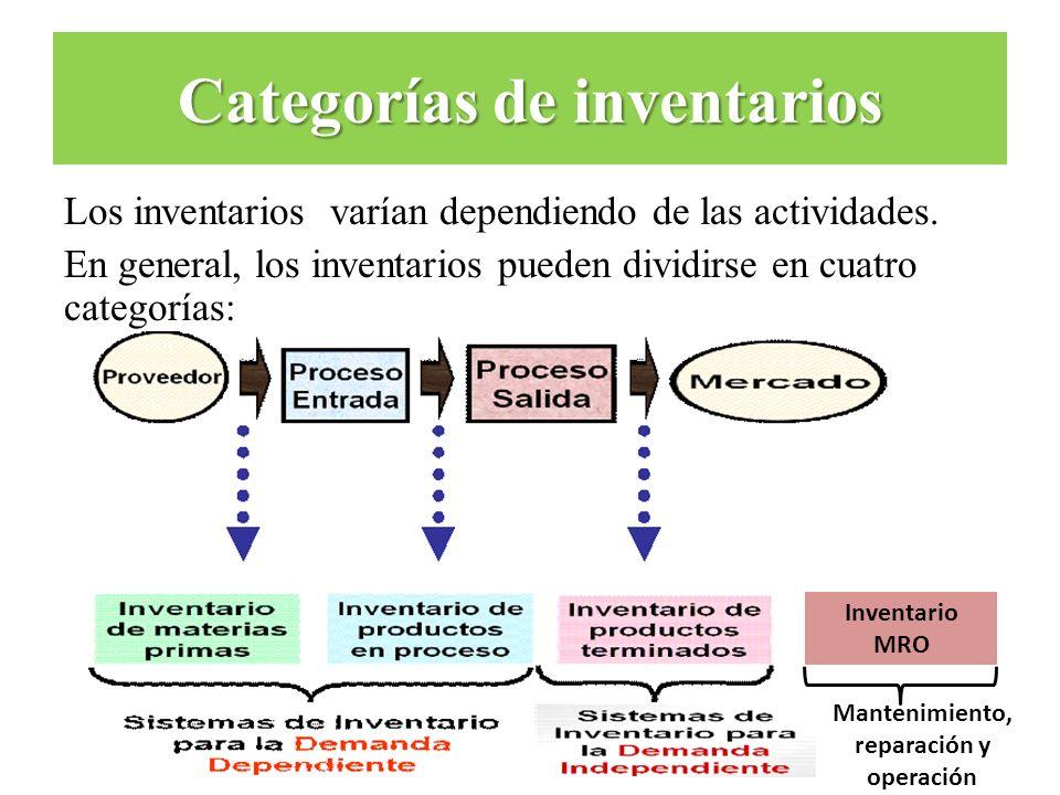 Categorías de inventarios Los inventarios varían dependiendo de las actividades. En general, los inventarios pueden dividirse en cuatro categorías: In