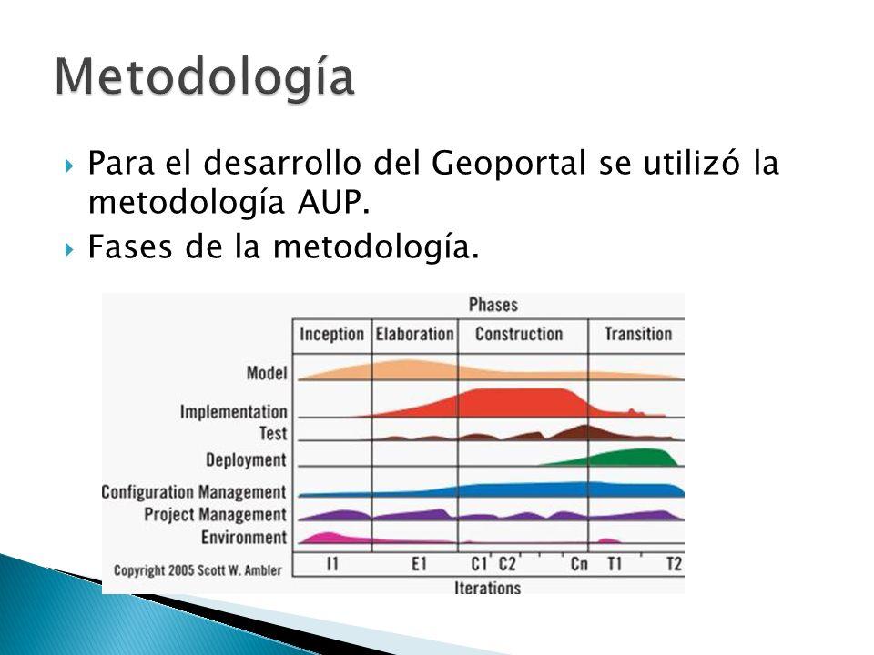 Para el desarrollo del Geoportal se utilizó la metodología AUP. Fases de la metodología.