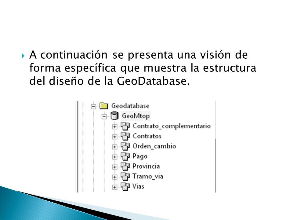 A continuación se presenta una visión de forma específica que muestra la estructura del diseño de la GeoDatabase.