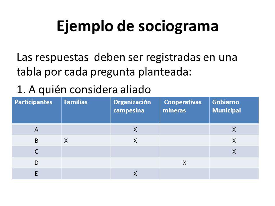 Ejemplo de sociograma 2.¿Quién se opone al proyecto.