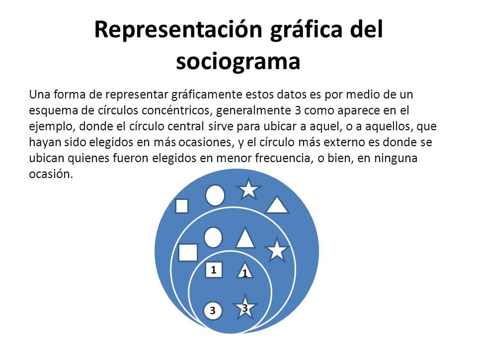 Representación gráfica del sociograma H:\DIAGRAMA Venn PUCARANI.doc