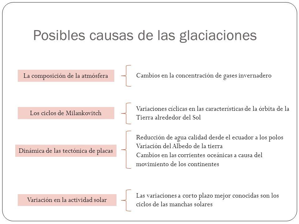 Posibles causas de las glaciaciones La composición de la atmósfera Los ciclos de Milankovitch Dinámica de las tectónica de placas Variación en la acti