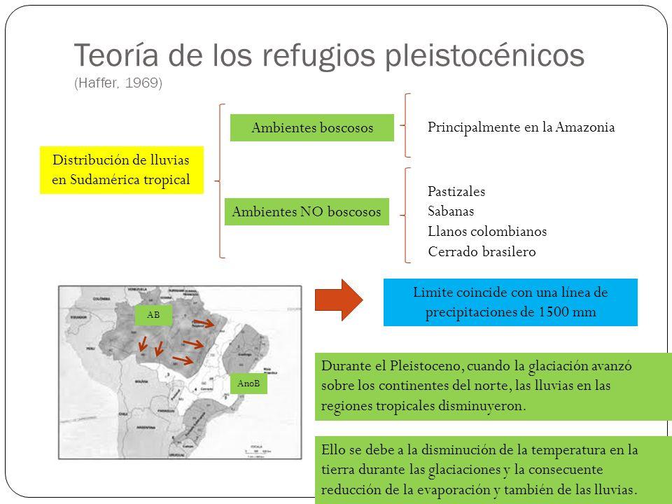 Teoría de los refugios pleistocénicos (Haffer, 1969) Distribución de lluvias en Sudamérica tropical Ambientes boscosos Ambientes NO boscosos Principal