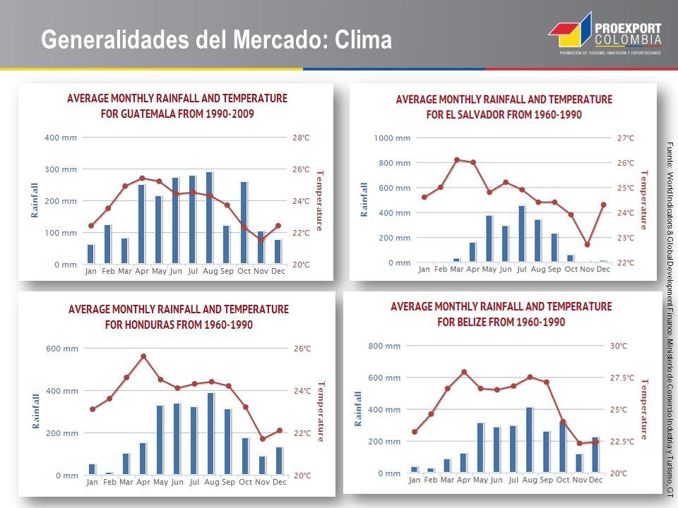 Generalidades del Mercado: Clima Fuente: World Indicators & Global Development Finance. Ministerio de Comercio Industria y Turismo, GT