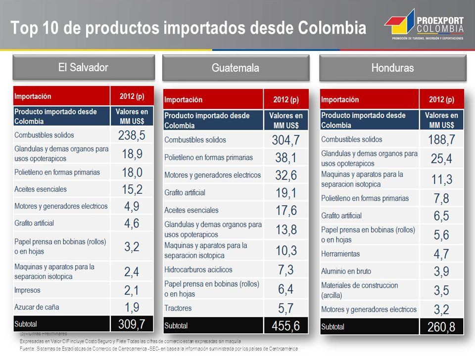 Top 10 de productos importados desde Colombia (p) - Cifras Preliminares Expresadas en Valor CIF incluye Costo Seguro y Flete Todas las cifras de comer