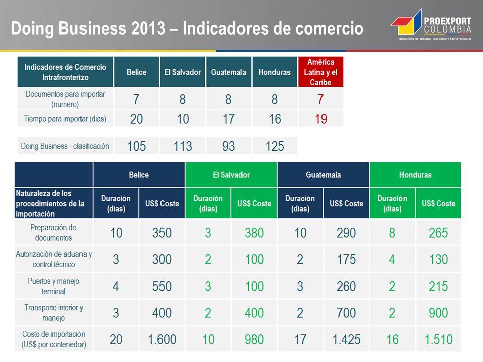 Doing Business 2013 – Indicadores de comercio