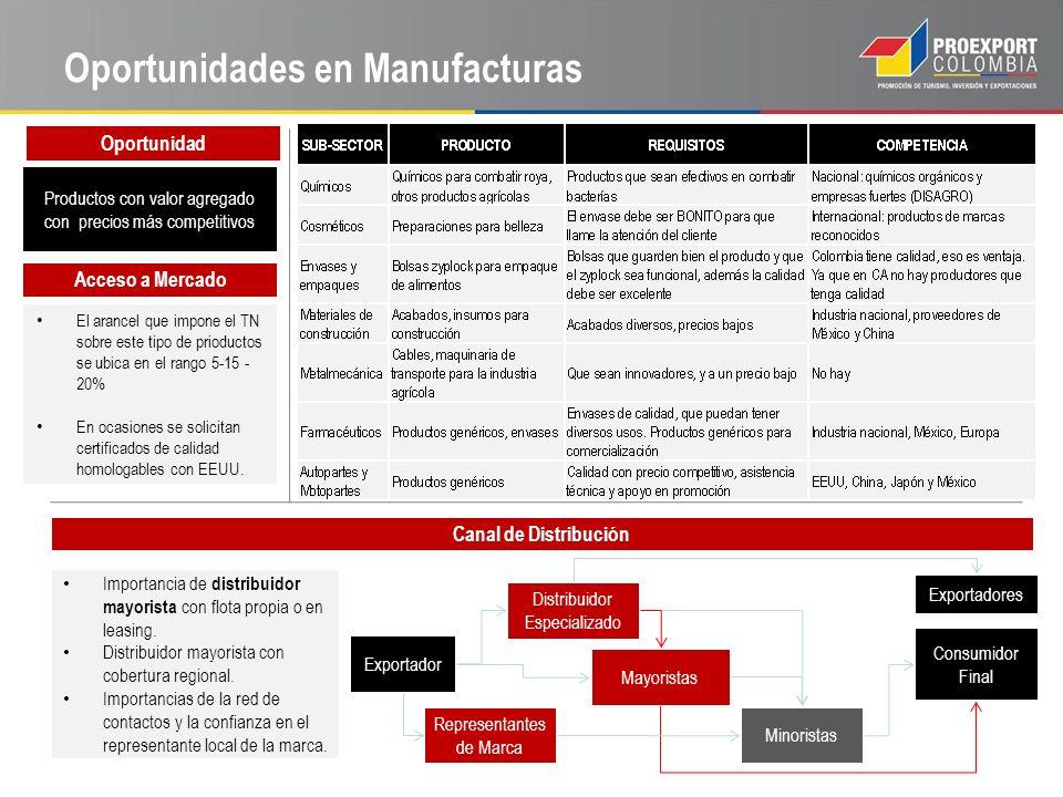 Oportunidades en Manufacturas Oportunidad Productos con valor agregado con precios más competitivos El arancel que impone el TN sobre este tipo de pri