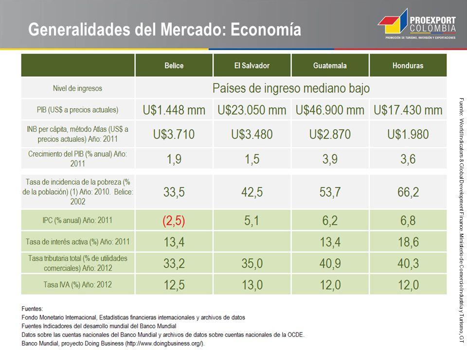 Generalidades del Mercado: Economía Fuente: World Indicators & Global Development Finance. Ministerio de Comercio Industria y Turismo, GT