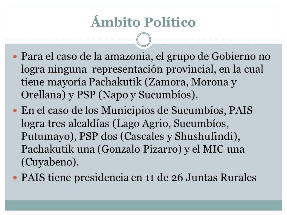 Ámbito Político Para el caso de la amazonia, el grupo de Gobierno no logra ninguna representación provincial, en la cual tiene mayoría Pachakutik (Zam