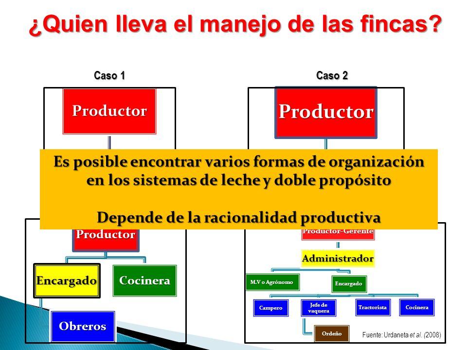 Productor Grupo familiar ¿Quien lleva el manejo de las fincas? Productor Obreros Productor Encargado Obreros CocineraProductor-GerenteAdministrador M.