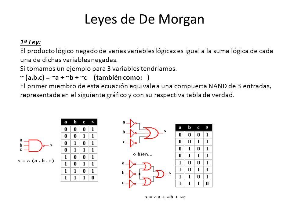 Leyes de De Morgan 1º Ley: El producto lógico negado de varias variables lógicas es igual a la suma lógica de cada una de dichas variables negadas.