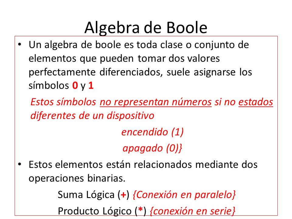 Postulados / Propiedades del álgebra de Boole Mediante los circuitos de conmutación implementados con contactos.