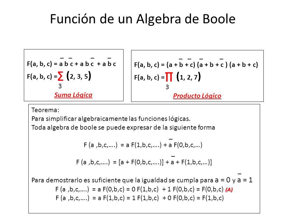 Función de un Algebra de Boole _ _ _ _ F(a, b, c) = a b c + a b c + a b c F(a, b, c) = ( 2, 3, 5 ) 3 Suma Lógica _ _ _ _ F(a, b, c) = (a + b + c) (a + b + c ) (a + b + c) F(a, b, c) = ( 1, 2, 7 ) 3 Producto Lógico Teorema: Para simplificar algebraicamente las funciones lógicas.